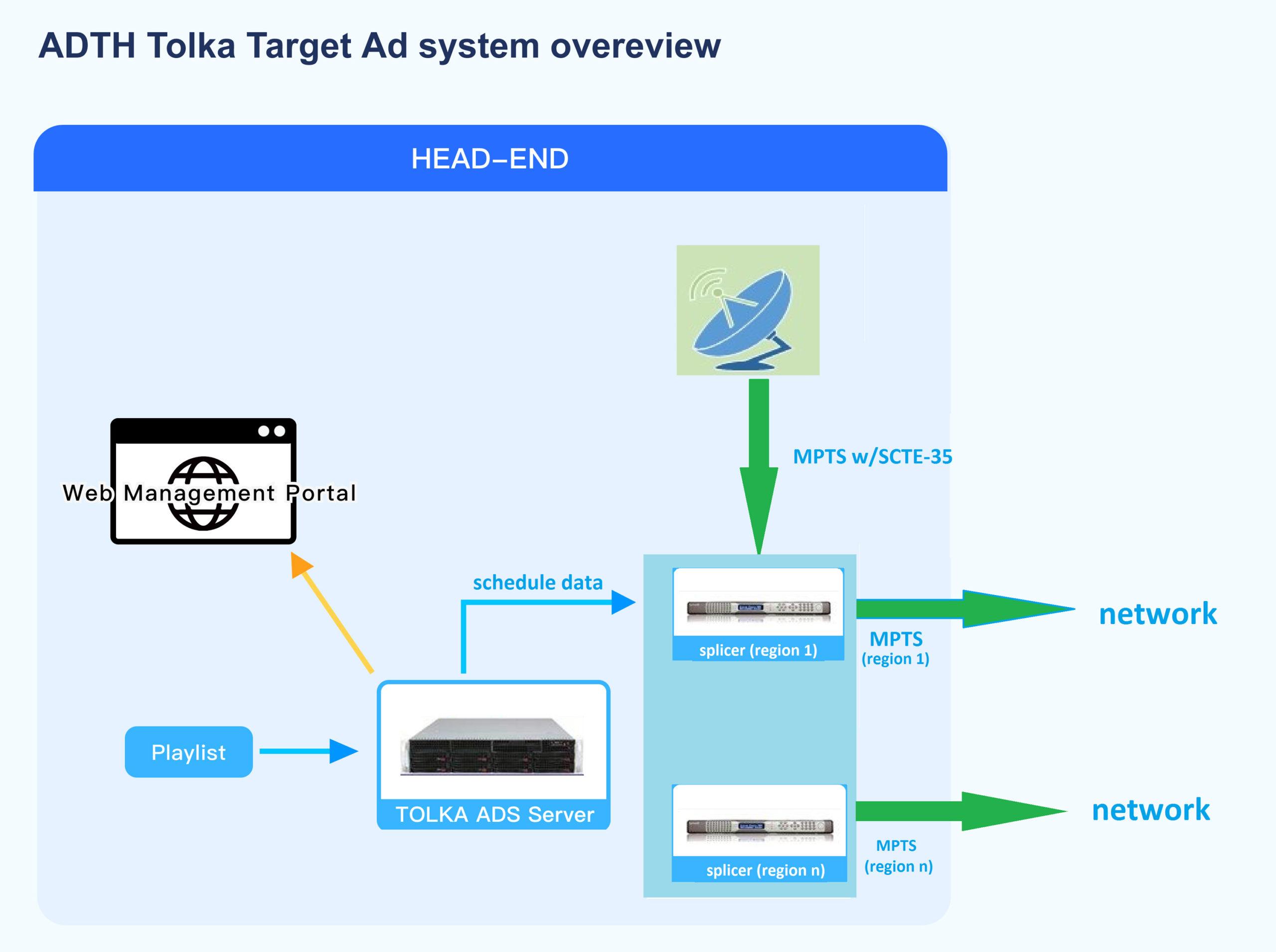 ADTH Tolka Target Ad system overview